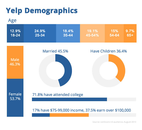 harvard case study yelp This is an excellent overview of the value and process of the case study method, the primary learning system at the harvard business school 15 minutes.